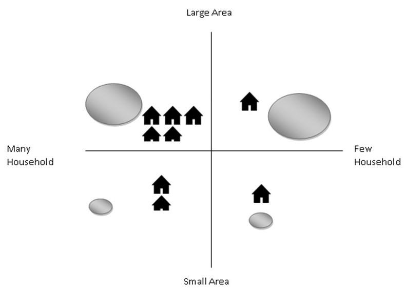Four Cell analysis