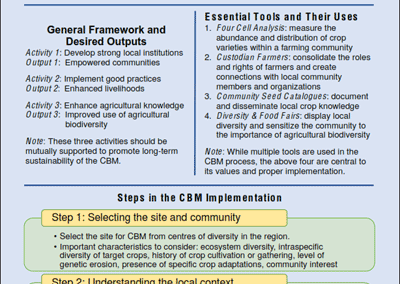 A Guide to the Successful Implementation of Community Biodiversity Management